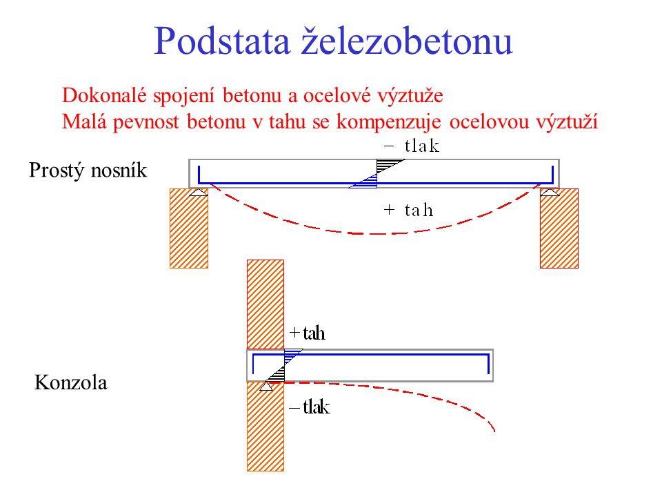 Podstata železobetonu Dokonalé spojení betonu a ocelové výztuže Malá pevnost betonu v tahu se kompenzuje ocelovou výztuží Konzola Prostý nosník
