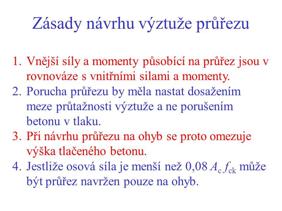 Zásady návrhu výztuže průřezu 1.Vnější síly a momenty působící na průřez jsou v rovnováze s vnitřními silami a momenty. 2.Porucha průřezu by měla nast