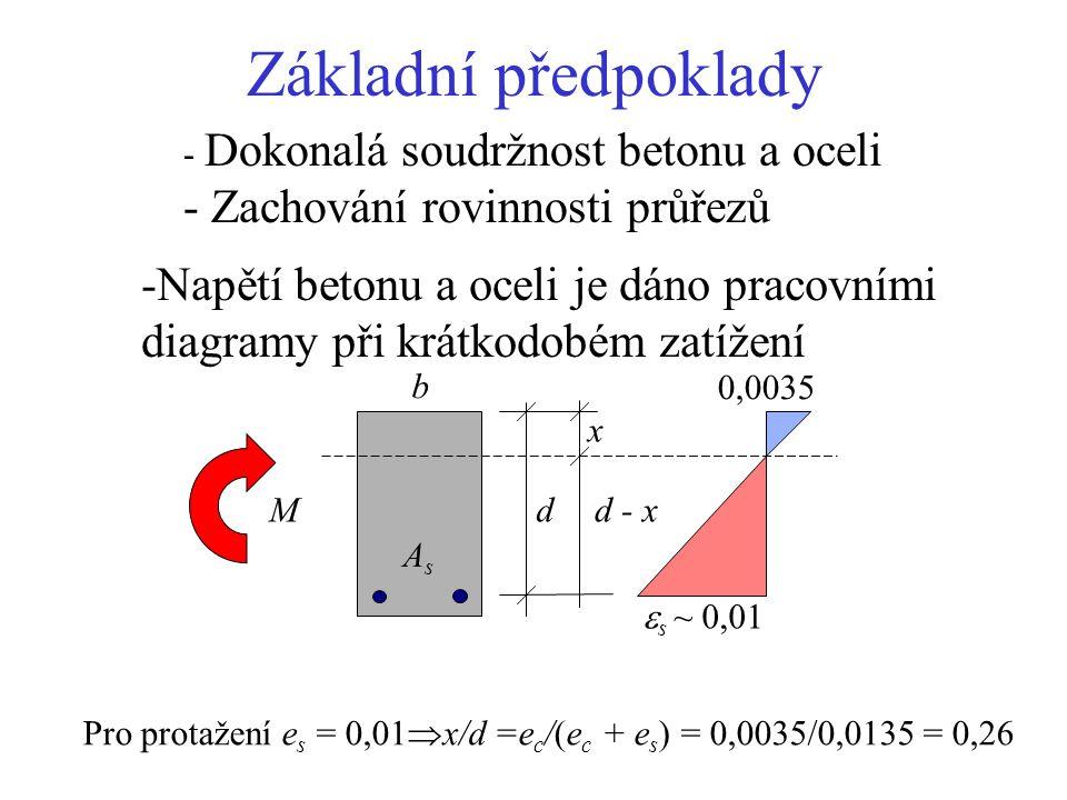 Železobetonový průřez při ohybu F cd = 0,8 x b f cd F sd =A s f yd f cd =  f c /  m,  m = 1,5 f yd = f yk /  s,  s = 1,15 Návrhové hodnoty vnitřních síl: 0,8 x fcfc FcFc F s = A s f y z = d-0,4 x Podmínky rovnováhy: F cd = F sd  M d = z F sd  x d b AsAs M ss 