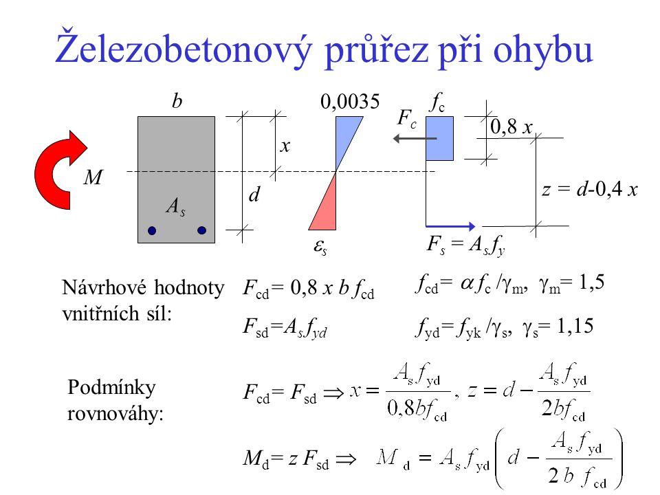 Stanovení plochy výztuže A s Dáno: M d, f cd, f yd, b, d f cd =  c f ck /  c f yd = f yk /  s Podmínky rovnováhy: F cd = F sd, M d = z F sd  Plocha výztuže: x d b AsAs M Stupeň vyztužení:
