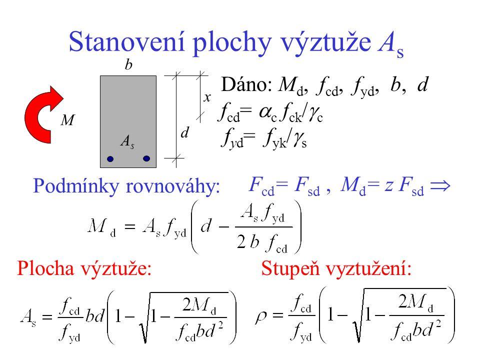 Minimální stupeň vyztužení - podle EC2: Plocha tažené výztuže A s má být větší než - A s,min = 0,26 b d f ctm / f yk (pro C20, S500 > 0,0011 b d) - A s,min > 0,0013 b d (pro C20,S500 x/d > 0,05 ) Z maximálního protažení výztuže  s x d b AsAs M ss  c = 