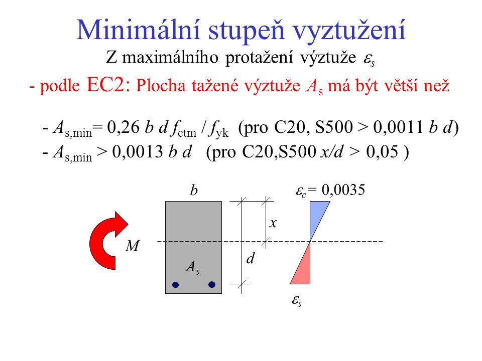 Maximální výška tlačené oblasti Z požadavku  s > f yd /E s maximální x/d=   max = 0,0035 / (0,0035+ f yd /E s ) x d b AsAs M  s > f yd /E s  - pro f yd =435 MPa,  s = 435/200000=0,0022,  max ~ 0,61 - podle EC2:  max = 0,45 pro betony do C35/45 - maximální stupeň vyztužení  max = 0,8  max f cd /f yd pro C20 f cd = 13,3 MPa,  max = 0,8  0,45  13,3/435 = 0.011