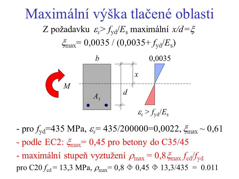 Maximální výška tlačené oblasti Z požadavku  s > f yd /E s maximální x/d=   max = 0,0035 / (0,0035+ f yd /E s ) x d b AsAs M  s > f yd /E s 