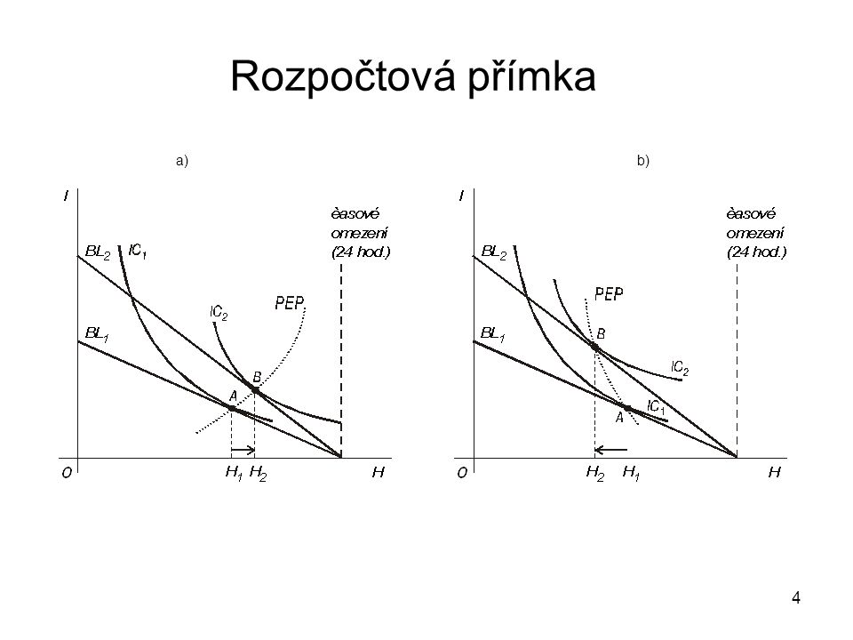 5 Množství H v důsledku růstu w dopad na množství volného času se liší v závislosti na preferencích - tvaru indiferenčních křivek: •Případ v grafu a) - růstem mzdové sazby vede k růstu důchodu, ale i k růstu volného času •Případ v grafu b) - růst w vede k růstu důchodu a současně ke snižování hodin volného času