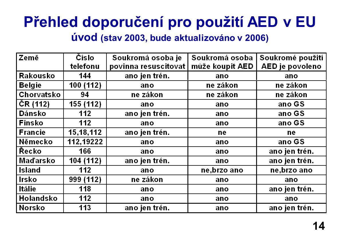 Přehled doporučení pro použití AED v EU úvod (stav 2003, bude aktualizováno v 2006) 14