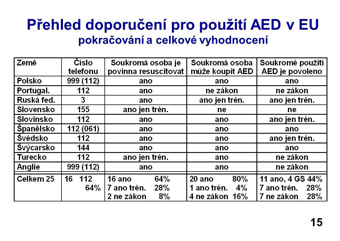 Přehled doporučení pro použití AED v EU pokračování a celkové vyhodnocení 15