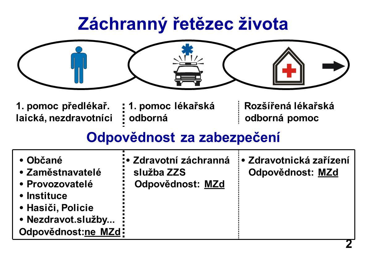Právní předpisy a 1.pomoc 1. Zákon č. 20/1966 Sb., zákon o péči o zdraví lidu, § 9, odst.