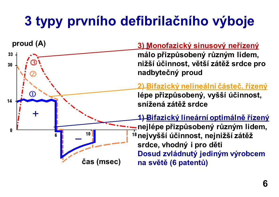 3 typy prvního defibrilačního výboje 3) Monofazický sinusový neřízený málo přizpůsobený různým lidem, nižší účinnost, větší zátěž srdce pro nadbytečný proud 2) Bifazický nelineální částeč.