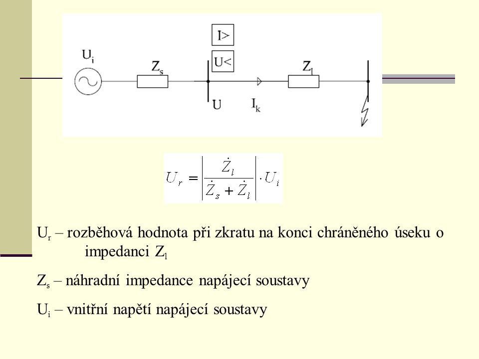 U r – rozběhová hodnota při zkratu na konci chráněného úseku o impedanci Z l Z s – náhradní impedance napájecí soustavy U i – vnitřní napětí napájecí soustavy