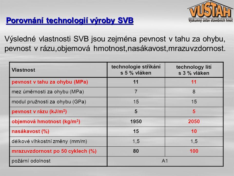 Porovnání technologií výroby SVB Vlastnost technologie stříkání s 5 % vláken technology lití s 3 % vláken pevnost v tahu za ohybu (MPa)11 mez úměrnost