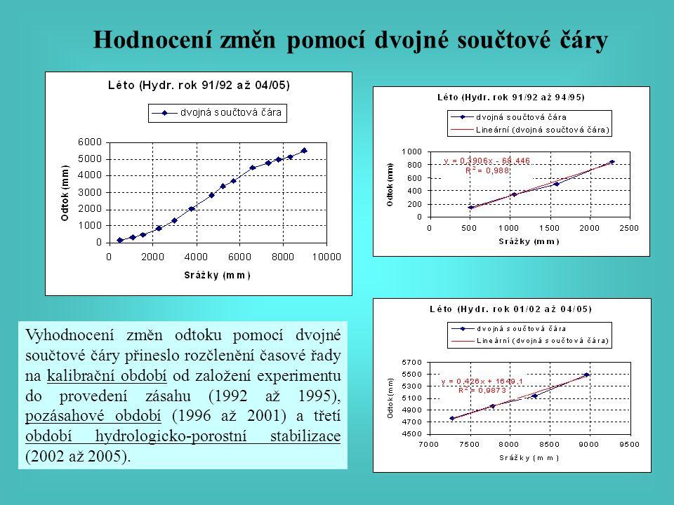 Hodnocení změn pomocí dvojné součtové čáry Vyhodnocení změn odtoku pomocí dvojné součtové čáry přineslo rozčlenění časové řady na kalibrační období od založení experimentu do provedení zásahu (1992 až 1995), pozásahové období (1996 až 2001) a třetí období hydrologicko-porostní stabilizace (2002 až 2005).