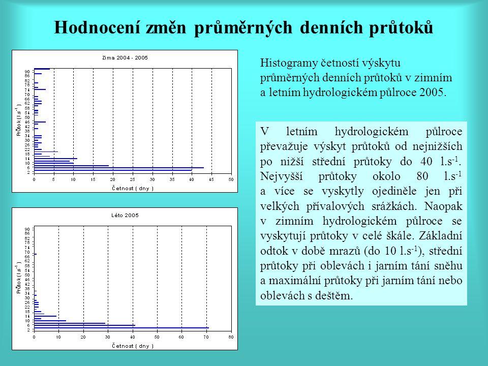 Hodnocení změn průměrných denních průtoků Histogramy četností výskytu průměrných denních průtoků v zimním a letním hydrologickém půlroce 2005.
