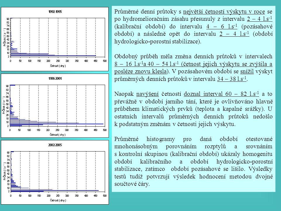 Průměrné denní průtoky s největší četností výskytu v roce se po hydromelioračním zásahu přesunuly z intervalu 2 – 4 l.s -1 (kalibrační období) do intervalu 4 – 6 l.s -1 (pozásahové období) a následně opět do intervalu 2 – 4 l.s -1 (období hydrologicko-porostní stabilizace).