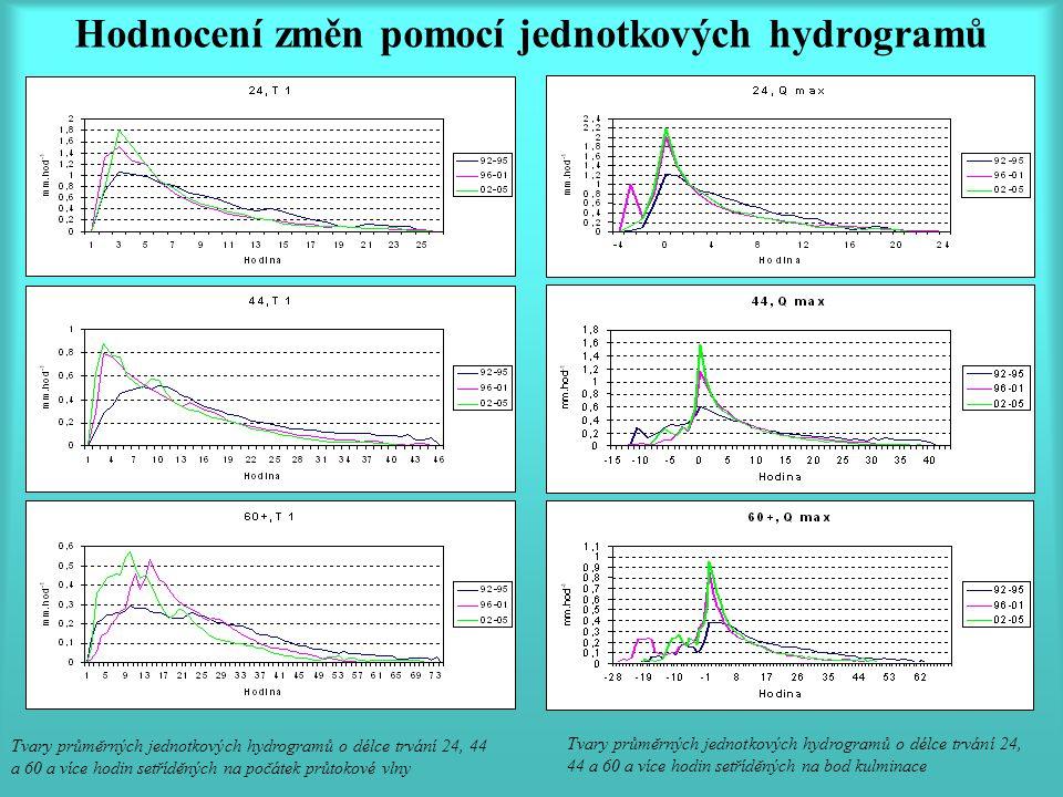 Hodnocení změn pomocí jednotkových hydrogramů Tvary průměrných jednotkových hydrogramů o délce trvání 24, 44 a 60 a více hodin setříděných na počátek průtokové vlny Tvary průměrných jednotkových hydrogramů o délce trvání 24, 44 a 60 a více hodin setříděných na bod kulminace