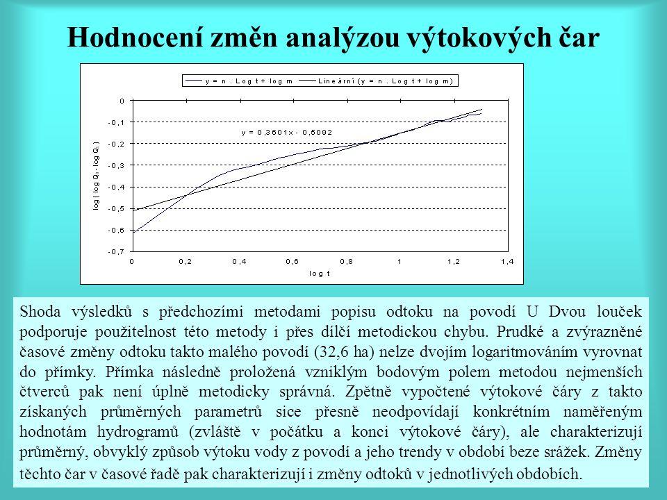 Hodnocení změn analýzou výtokových čar Shoda výsledků s předchozími metodami popisu odtoku na povodí U Dvou louček podporuje použitelnost této metody i přes dílčí metodickou chybu.