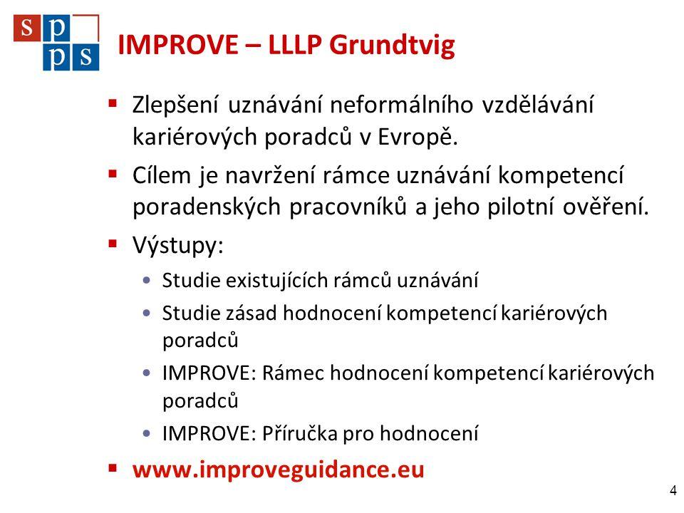 IMPROVE – LLLP Grundtvig  Zlepšení uznávání neformálního vzdělávání kariérových poradců v Evropě.  Cílem je navržení rámce uznávání kompetencí porad