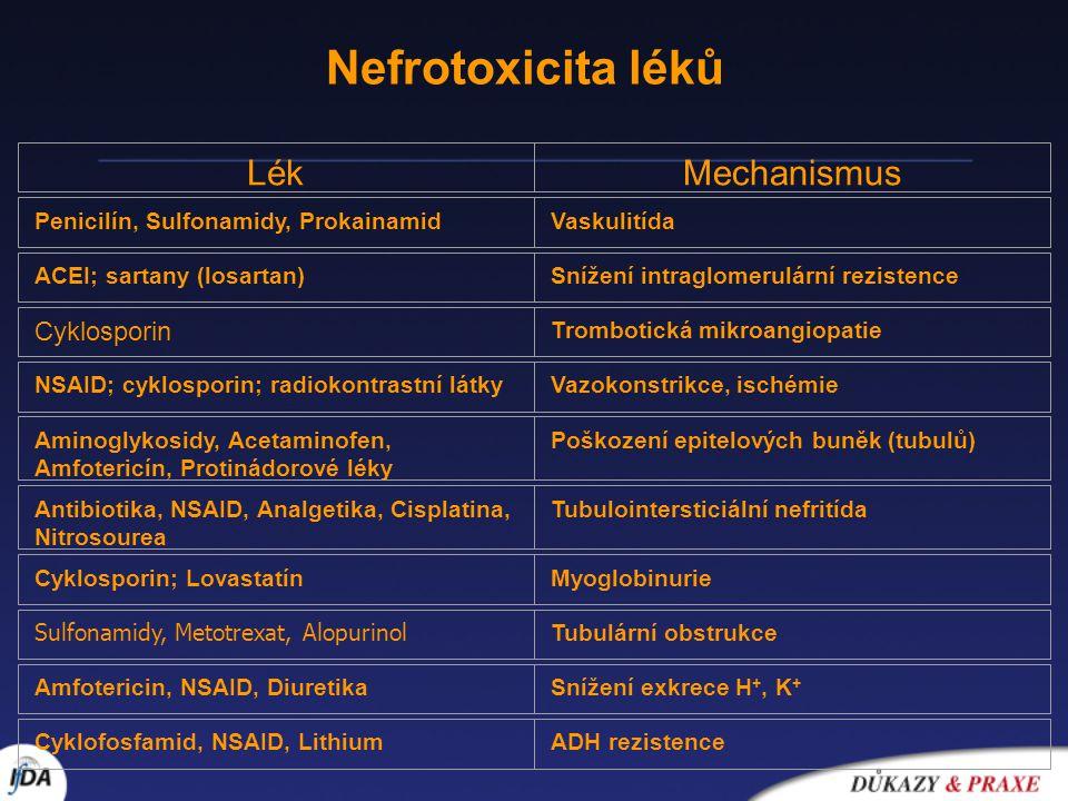 Nefrotoxicita léků LékMechanismus Penicilín, Sulfonamidy, ProkainamidVaskulitída ACEI; sartany (losartan)Snížení intraglomerulární rezistence Cyklospo