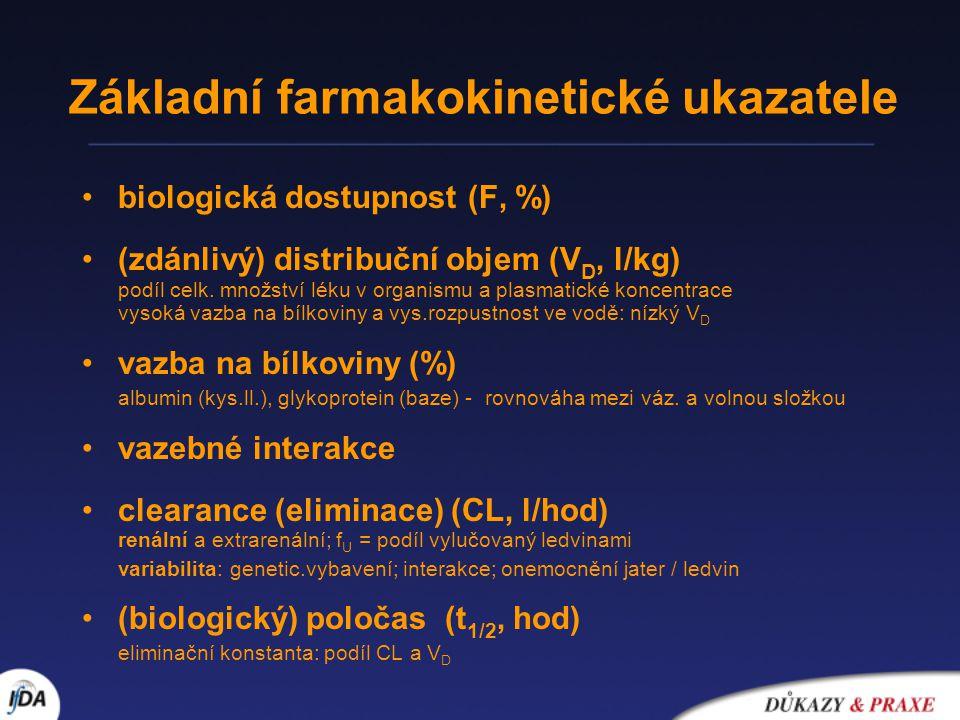 Změny farmakokinetických parametrů při snížené funkci ledvin •biologická dostupnost (F, %) velká variabilita ; ovlivnění absorbce (poruchy motility, pH změny, interakce s antacidy aj.); změna biotransformace v játrech •(zdánlivý) distribuční objem (V D, l/kg) změny hydratace ; vztah mezi změnou vazby na bílkoviny plasmy a mezi V D •vazba na bílkoviny (%) sníž.