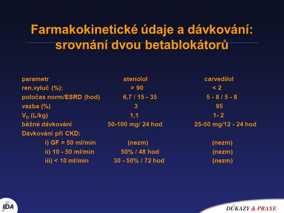 Farmakokinetické údaje a dávkování: srovnání dvou betablokátorů parametr atenolol carvedilol ren.vyluč (%): > 90 < 2 poločas norm/ESRD (hod) 6,7 / 15 - 35 5 - 8 / 5 - 8 vazba (%) 3 95 V D (L/kg) 1,1 1- 2 běžné dávkování 50-100 mg/ 24 hod 25-50 mg/12 - 24 hod Dávkování při CKD: i) GF > 50 ml/min (nezm) (nezm) ii) 10 - 50 ml/min 50% / 48 hod (nezm) iii) < 10 ml/min 30 - 50% / 72 hod (nezm)