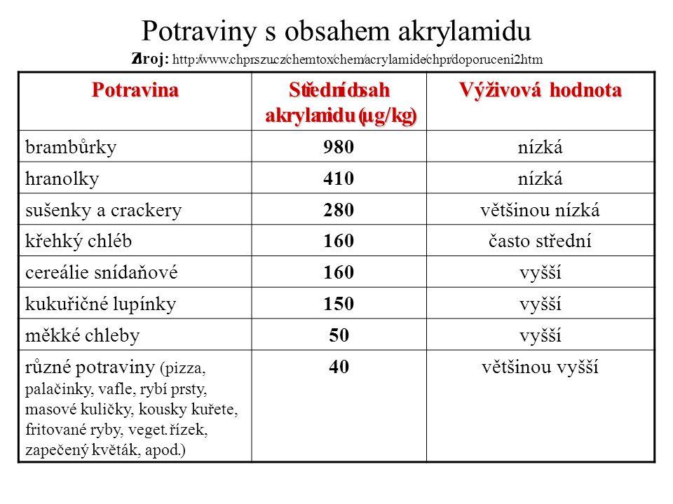 Potraviny s obsahem akrylamidu Zdroj: http://www.chpr.szu.cz/chemtox/chem/acrylamide/chpr/doporuceni2.htm Potravina Střední obsah akrylamidu (µg/kg) V