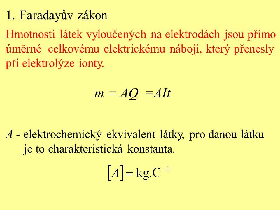 1.Faradayův zákon Hmotnosti látek vyloučených na elektrodách jsou přímo úměrné celkovému elektrickému náboji, který přenesly při elektrolýze ionty. m