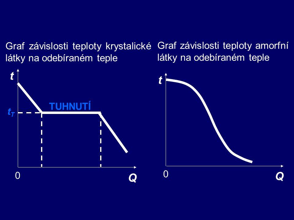 Graf závislosti teploty krystalické látky na odebíraném teple t 0 Q TUHNUTÍ tTtT t 0 Q Graf závislosti teploty amorfní látky na odebíraném teple