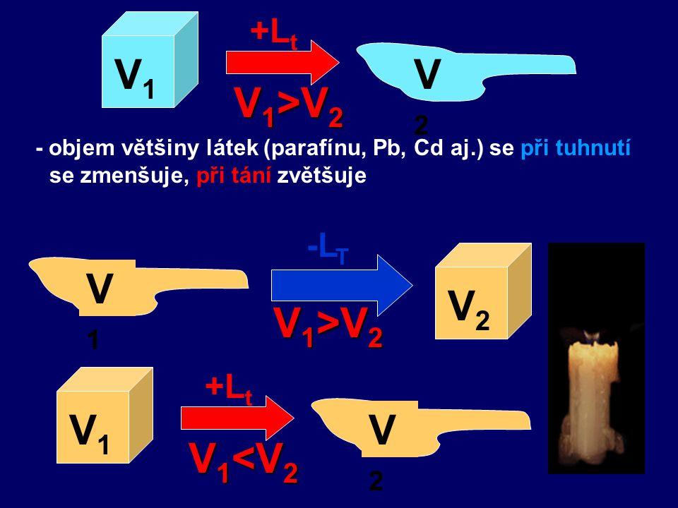 +L t V1V1 V2V2 V 1 >V 2 - objem většiny látek (parafínu, Pb, Cd aj.) se při tuhnutí se zmenšuje, při tání zvětšuje V1V1 V2V2 V 1 >V 2 -L T +L t V1V1 V2V2 V 1 <V 2