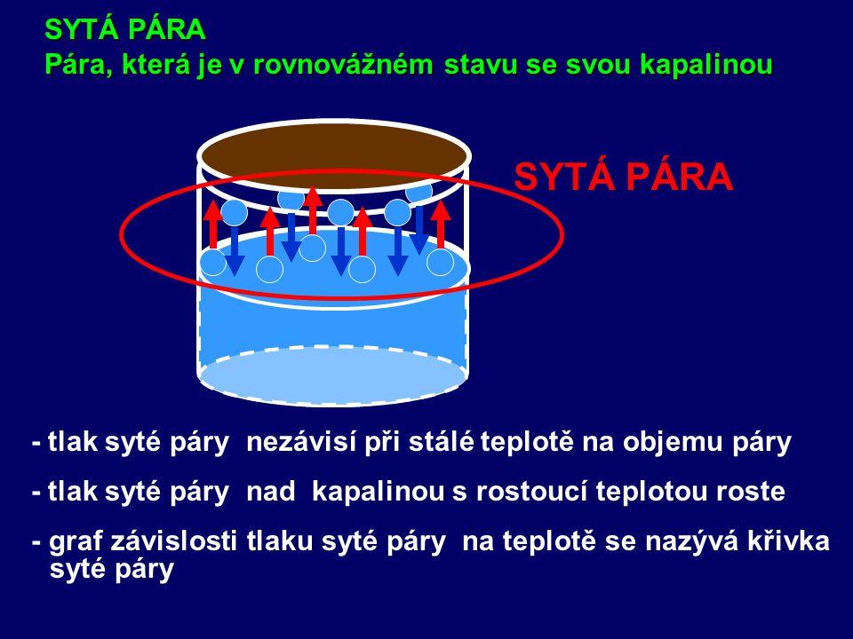 - tlak syté páry nezávisí při stálé teplotě na objemu páry SYTÁ PÁRA Pára, která je v rovnovážném stavu se svou kapalinou SYTÁ PÁRA - tlak syté páry nad kapalinou s rostoucí teplotou roste - graf závislosti tlaku syté páry na teplotě se nazývá křivka syté páry
