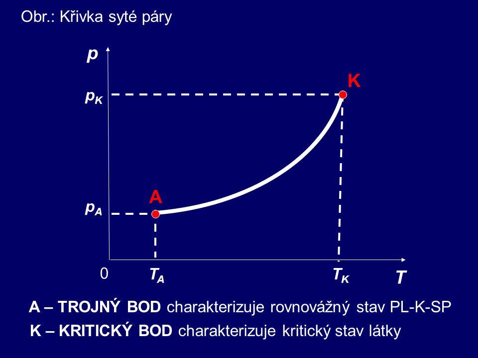 Obr.: Křivka syté páry p 0 T pApA pKpK TKTK TATA K A A – TROJNÝ BOD charakterizuje rovnovážný stav PL-K-SP K – KRITICKÝ BOD charakterizuje kritický stav látky
