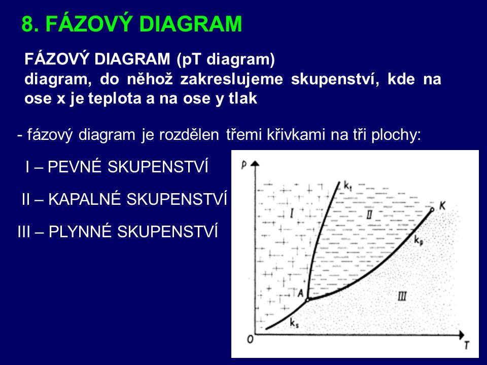 8. FÁZOVÝ DIAGRAM FÁZOVÝ DIAGRAM (pT diagram) diagram, do něhož zakreslujeme skupenství, kde na ose x je teplota a na ose y tlak - -fázový diagram je