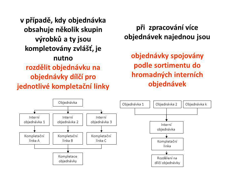5.Využití dynamických kompletačních systémů .