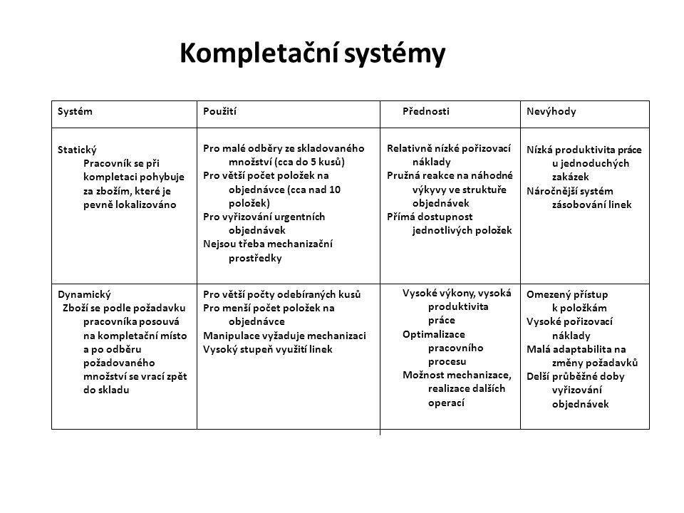Cesty zvyšování produktivity kompletačních operací 1.