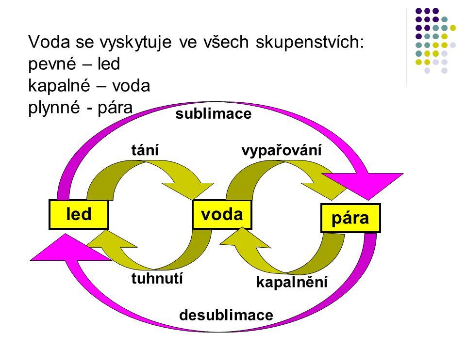 Voda se vyskytuje ve všech skupenstvích: pevné – led kapalné – voda plynné - pára ledvoda pára tánívypařování kapalnění tuhnutí sublimace desublimace