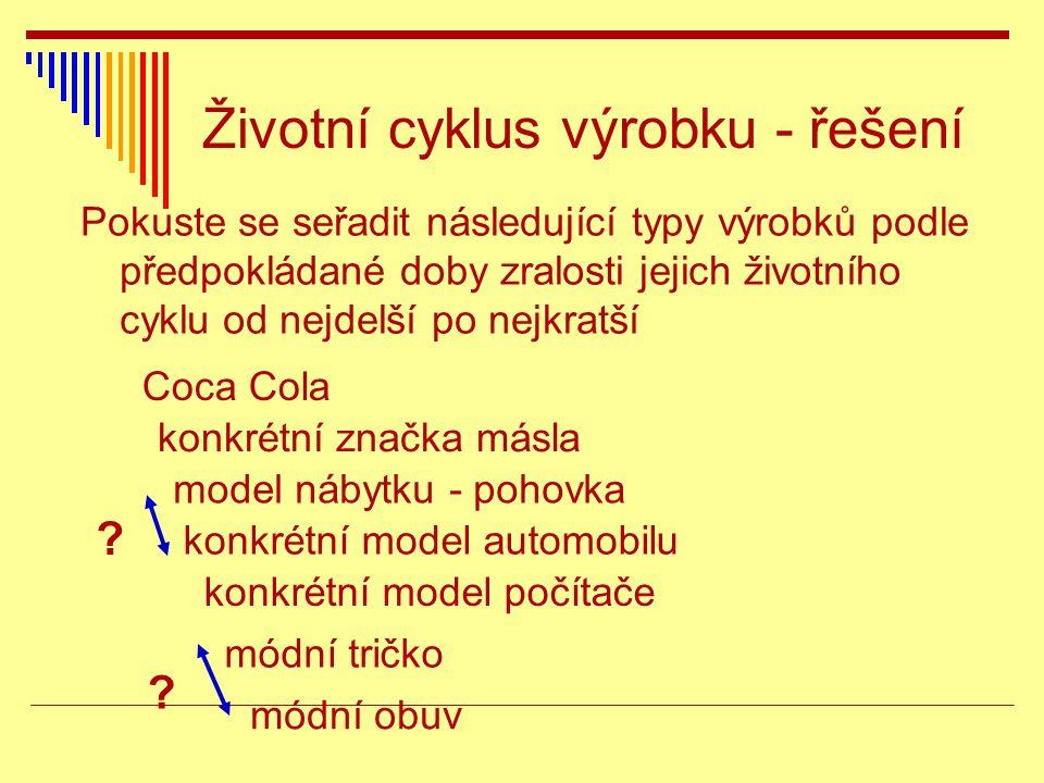 Životní cyklus výrobku - řešení Pokuste se seřadit následující typy výrobků podle předpokládané doby zralosti jejich životního cyklu od nejdelší po nejkratší módní tričko konkrétní značka másla konkrétní model automobilu módní obuv model nábytku - pohovka konkrétní model počítače Coca Cola .