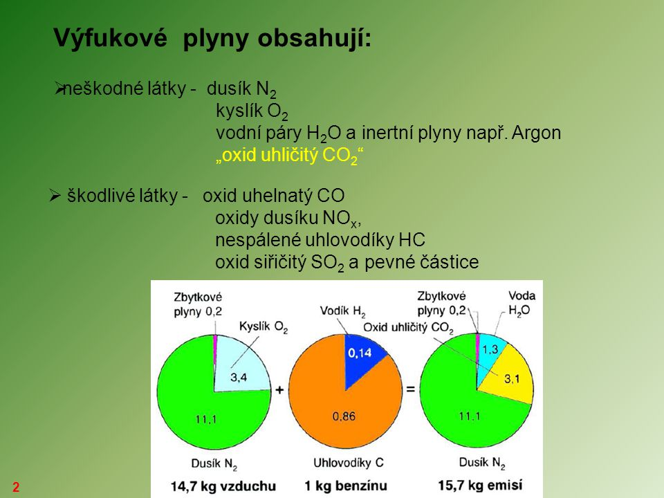 """2 Výfukové plyny obsahují:  neškodné látky - dusík N 2 kyslík O 2 vodní páry H 2 O a inertní plyny např. Argon """"oxid uhličitý CO 2 """"  škodlivé látky"""