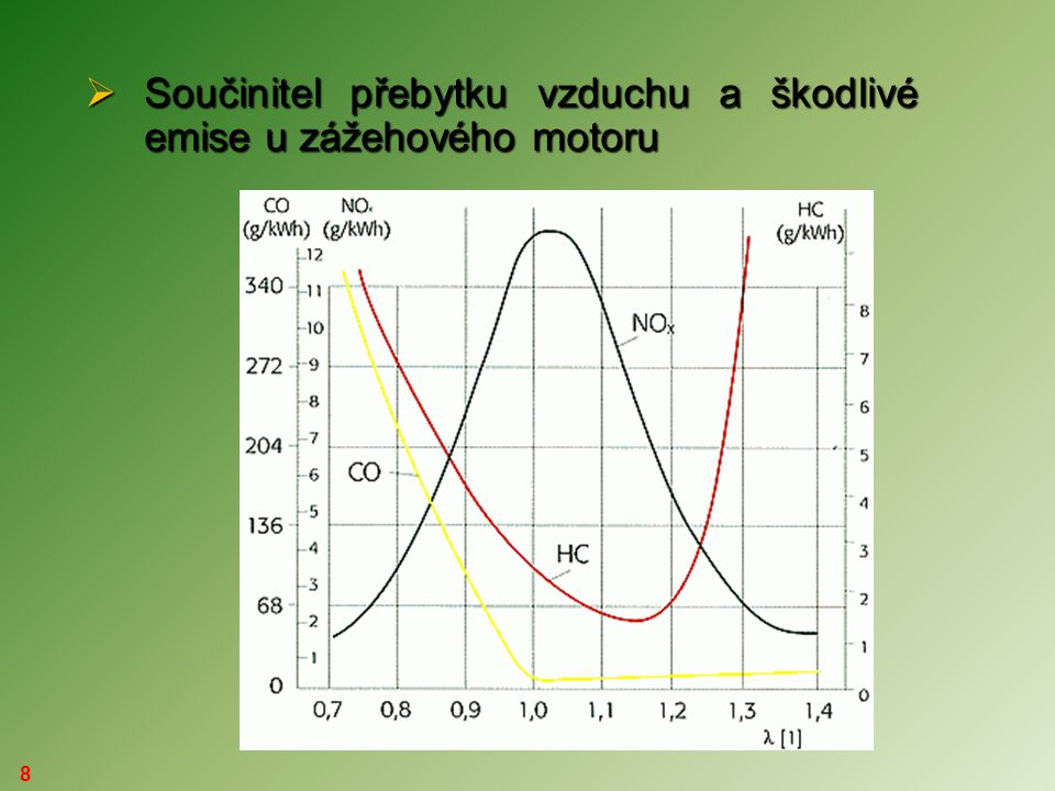 8  Součinitel přebytku vzduchu a škodlivé emise u zážehového motoru