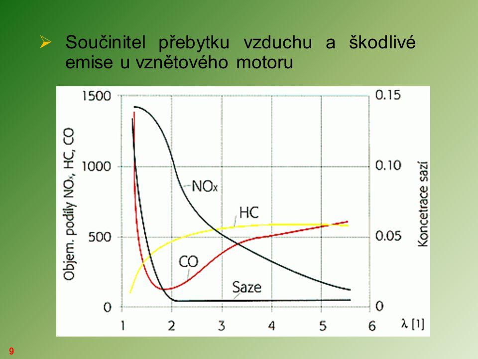 10  činitelé ovlivňující vznik škodlivých emisí   druh použitého paliva  volba nastavení systému přípravy směsi  předstih zapalování  homogenita směsi  konstrukce motoru  způsob provozování motoru