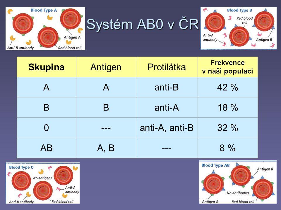 Systém AB0 v ČR SkupinaAntigenProtilátka Frekvence v naší populaci AAanti-B42 % BBanti-A18 % 0---anti-A, anti-B32 % ABA, B---8 %