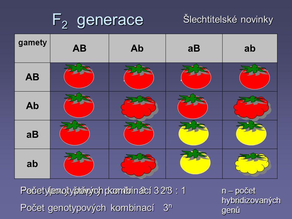 AABB F 2 generace gamety ABAbaBab AB Ab aB ab AABbAaBB AaBb AABbAAbbAaBbAabb AaBBAaBbaaBBaaBb AaBbAabbaaBbaabb Fenotypový štěpný poměr 9 : 3 : 3 : 1 Šlechtitelské novinky Počet fenotypových kombinací 2 n Počet genotypových kombinací 3 n n – počet hybridizovaných genů