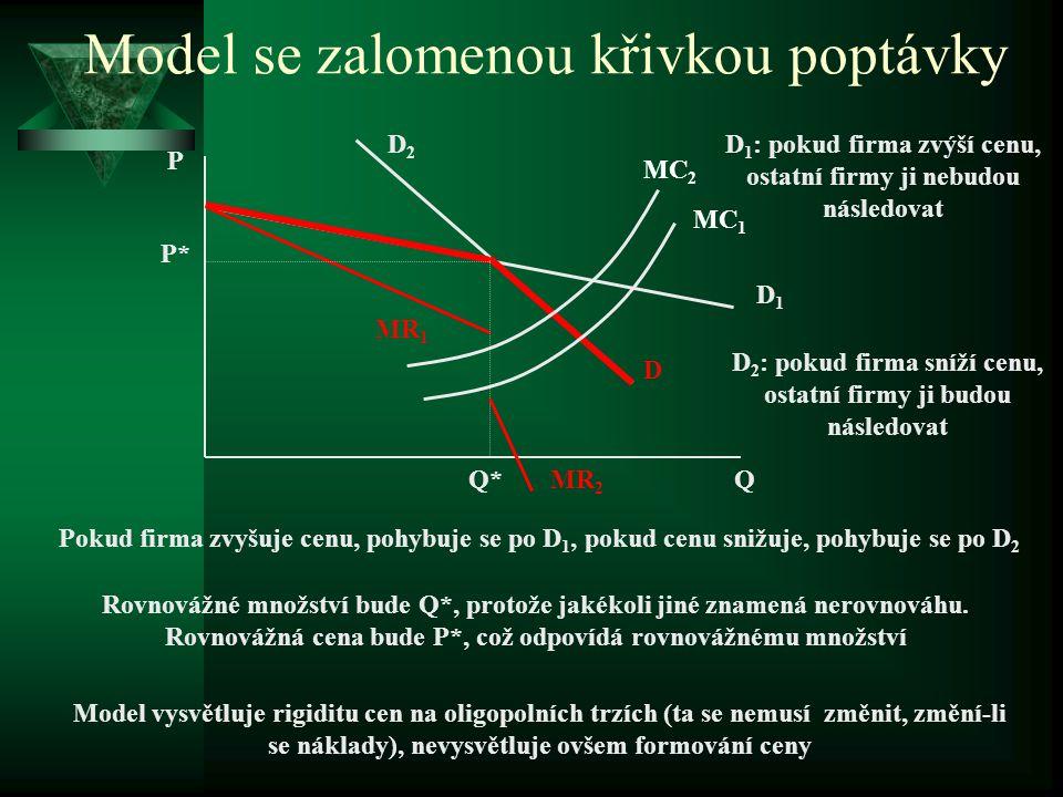 Model se zalomenou křivkou poptávky PŘEDPOKLADY: 1. firmy vyrábějí diferencovaný produkt 2. sníží-li firma cenu, ostatní ji budou následovat 3. zvýší-