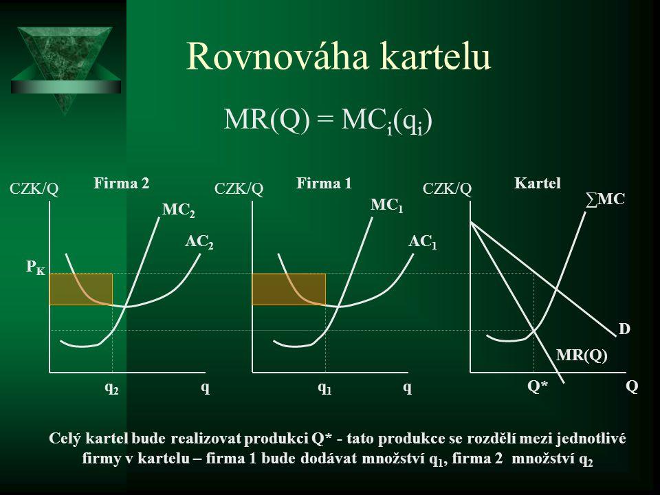 Rovnováha kartelu MR(Q) = MC i (q i ) ∑MC MC 1 MC 2 AC 1 AC 2 QQ* MR(Q) D CZK/Q q1q1 q2q2 Firma 1Firma 2Kartel qq PKPK Celý kartel bude realizovat produkci Q* - tato produkce se rozdělí mezi jednotlivé firmy v kartelu – firma 1 bude dodávat množství q 1, firma 2 množství q 2