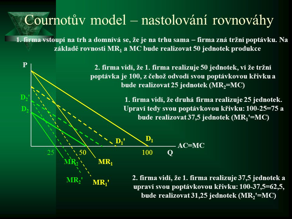 Cournotův model PŘEDPOKLADY: 1. v odvětví existují pouze 2 firmy (duopol) 2. produkce obou firem je homogenní → stejné nákladové křivky 3. firmy znají