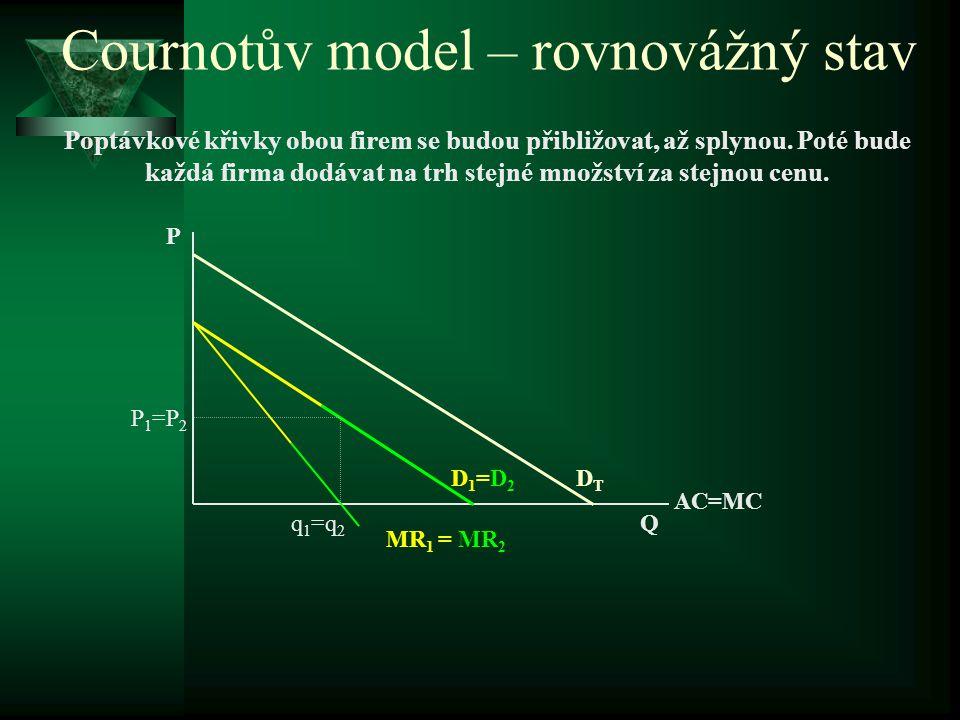 Cournotův model – rovnovážný stav Poptávkové křivky obou firem se budou přibližovat, až splynou.