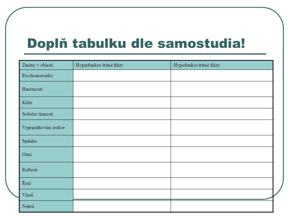 Doplň tabulku dle samostudia! Změny v oblastiHyperfunkce štítné žlázyHypofunkce štítné žlázy Psychomotoriky Hmotnosti Kůže Srdeční činnosti Vyprazdňov