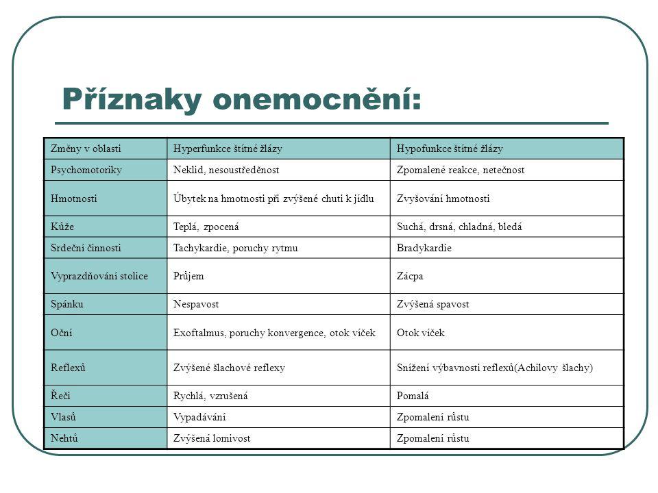 Nejčastější onemocnění:  Struma – zvětšení štítné žlázy: - prostá – nejčastěji v důsledku nedostatku jódu v potravě, funkce není porušena (eufunkční struma) - hyperfunkční – zvětšení s příznaky hyperfunkce - hypofunkční – zvětšení s příznaky hypofunkce  Nádory: - benigní – studený uzel - maligní – štítná žláza rychle roste  Záněty - tyreoidis: - akutní – bakteriální - subakutní – virové - chronické – autoimunní – Hashimotova tyreoidis, která vede k celoživotní hypofunkci  Hyperfunkce štítné žlázy – sekrece hormonů štítné žlázy je patologicky zvýšena – tyreotoxikóza=Graves-Basedowova choroba  Hypofunkce štítné žlázy – hypotyreóza – hormonální činnost štítné žlázy je snížena, když trvá stav příliš dlouho, tak se vyvíjí myxedém