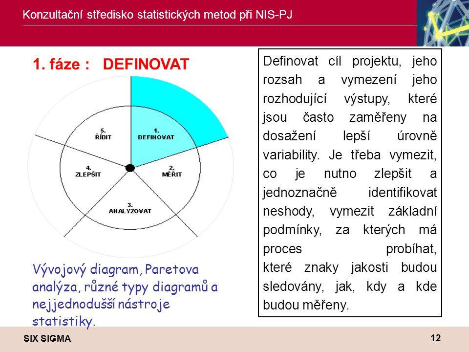 SIX SIGMA Konzultační středisko statistických metod při NIS-PJ 12 Definovat cíl projektu, jeho rozsah a vymezení jeho rozhodující výstupy, které jsou