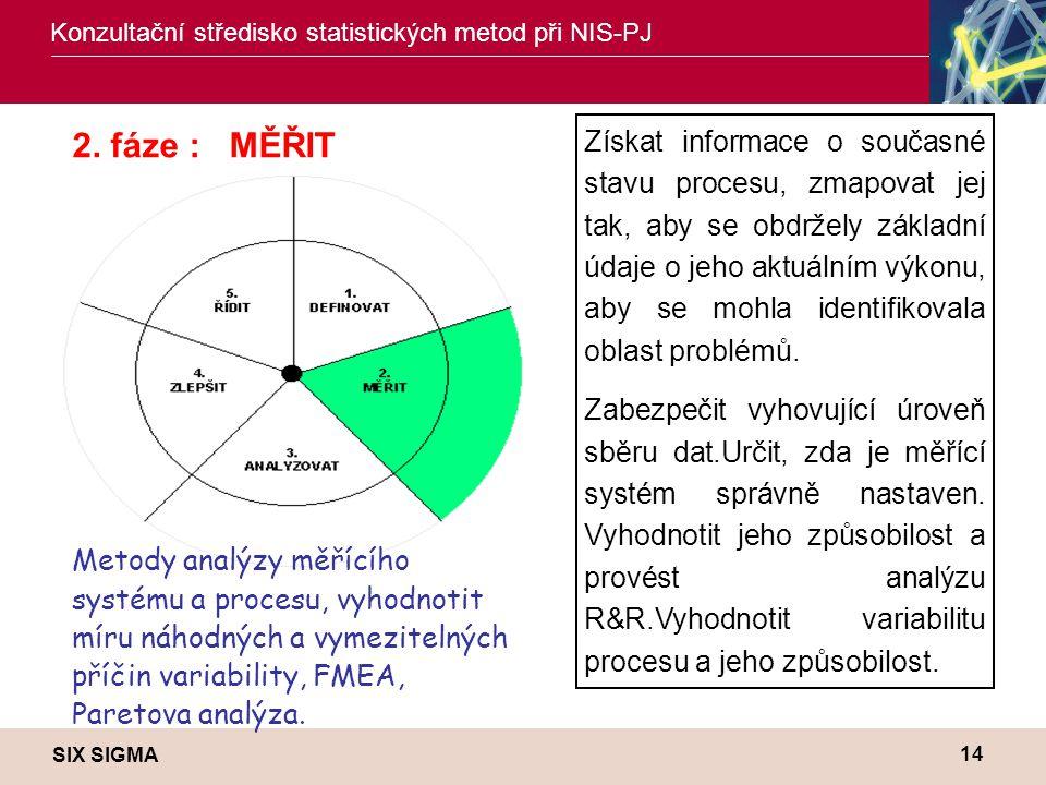 SIX SIGMA Konzultační středisko statistických metod při NIS-PJ 14 Získat informace o současné stavu procesu, zmapovat jej tak, aby se obdržely základn