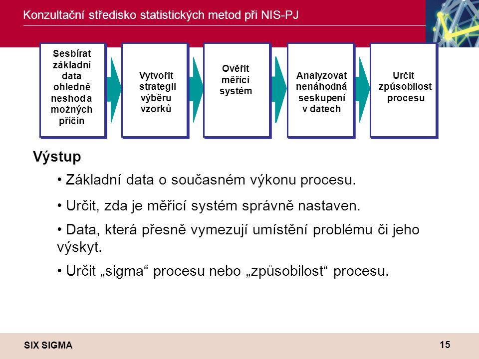 SIX SIGMA Konzultační středisko statistických metod při NIS-PJ 15 Sesbírat základní data ohledně neshod a možných příčin Vytvořit strategii výběru vzorků Ověřit měřící systém Analyzovat nenáhodná seskupení v datech Určit způsobilost procesu Výstup • Základní data o současném výkonu procesu.
