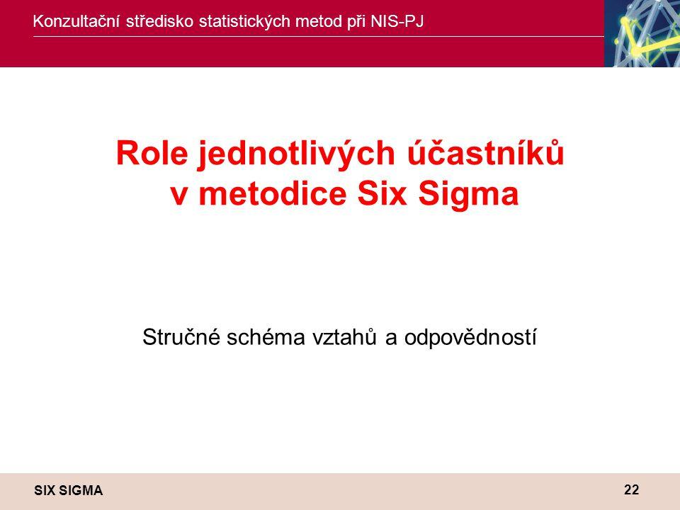 SIX SIGMA Konzultační středisko statistických metod při NIS-PJ 22 Role jednotlivých účastníků v metodice Six Sigma Stručné schéma vztahů a odpovědností