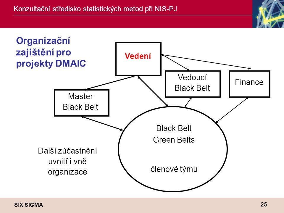 SIX SIGMA Konzultační středisko statistických metod při NIS-PJ 25 Organizační zajištění pro projekty DMAIC Vedení Master Black Belt Black Belt Green B